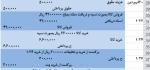 دانلود پروژه مالی ۱۰۰ ثبت حسابداری در فایل اکسل