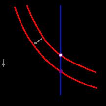منحنی عرضع و تقاضا