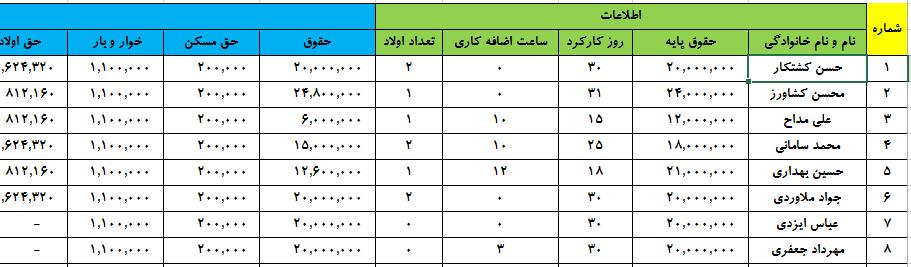 پروژه مالی سیستم حسابداری در شرکت بازرگانی دایتی + 38 ثبت روزنامه