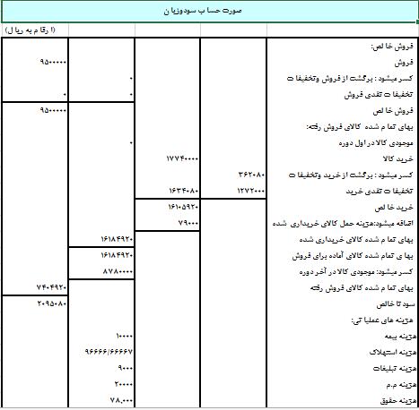 پروژه مالی ثبت رویداد های یک شرکت بازرگانی در اکسل + 52 ثبت روزنامه