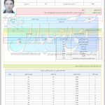 کارنامه های کنکور کاردانی به کارشناسی حسابداری ۹۶