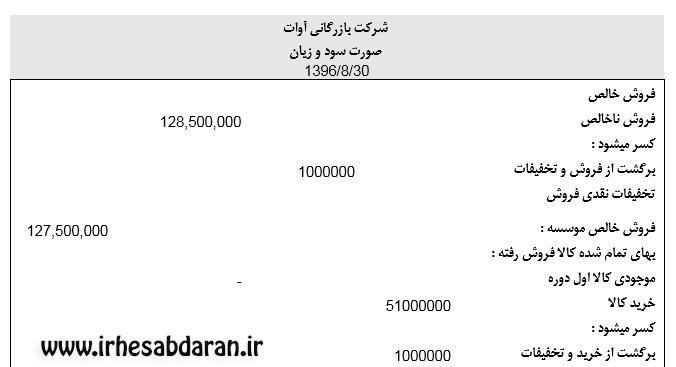 پروژه مالی 67 ثبت حسابداری به همراه صورت های مالی در word