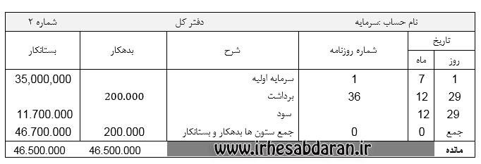 پروژه مالی رویداد های مالی آموزشگاه زبان ایران مهر - 46 ثبت روزنامه