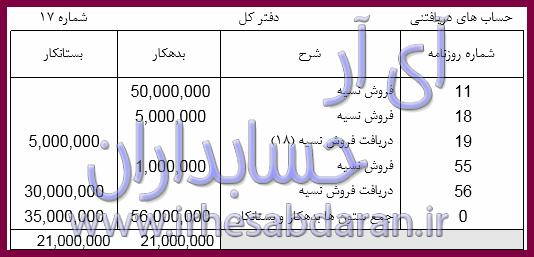 حساب های دفتر کل پروژه مالی تمام عملیات حسابداری شرکت بازرگانی