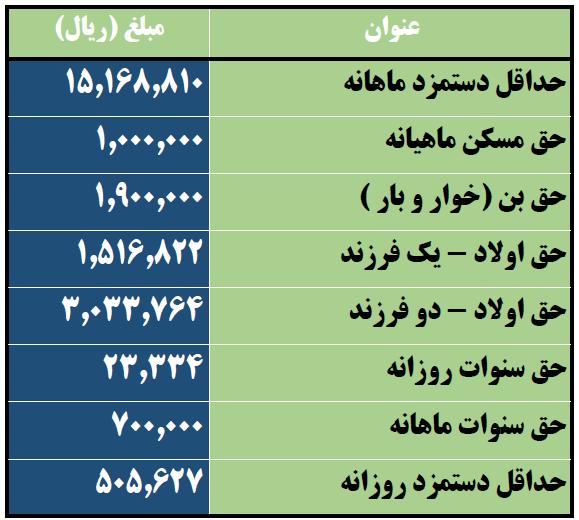 جدول اکسل محاسبه حقوق و دستمزد 98
