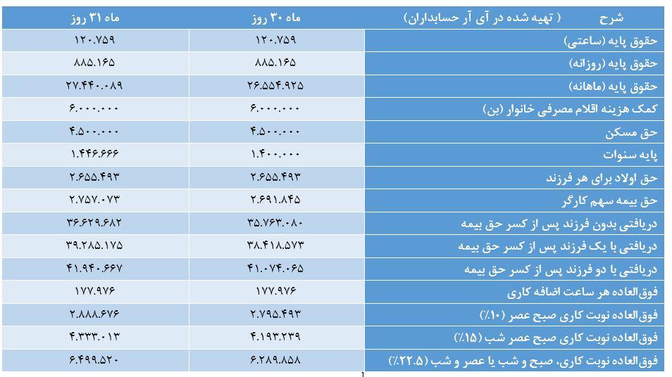 جدول بخشنامه حقوق و دستمزد سال 1400 + آموزش