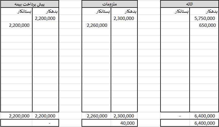 ثبت های روزنامه پروژه مالی عملیات حسابداری یک ماهه با 10 رویداد مالی